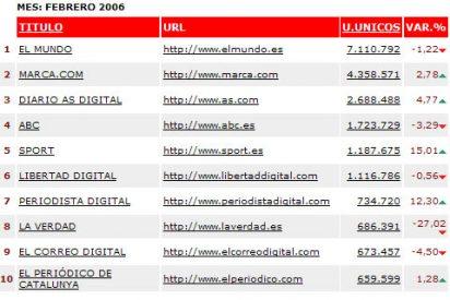 Periodista Digital asciende al 7º puesto, según la OJD