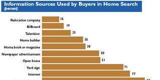 ¿Cuál es el perfil de compradores y vendedores en EEUU en el 2005?