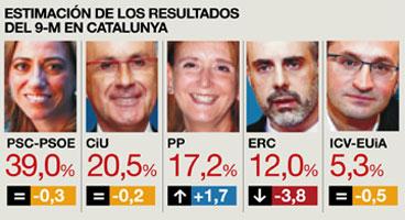 El PP, al alza en las encuestas, recupera terreno perdido en Cataluña