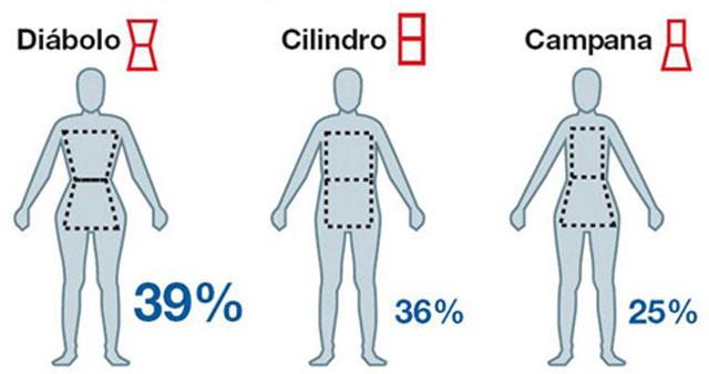 El 5% de las españolas padece transtornos del comportamineto alimentario