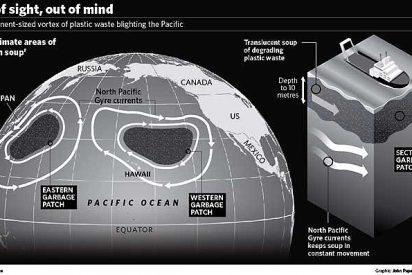 Una mancha de basura dos veces mayor que EEUU flota en el Pacífico
