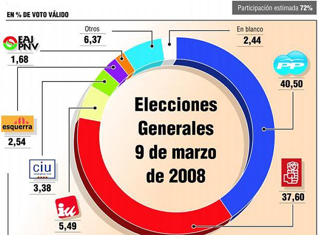 Rajoy ganaría por 700.000 votos