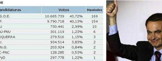 Zapatero gana las elecciones aupado por el voto radical nacionalista