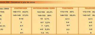 El PSOE vencería con el 44,5% de los votos