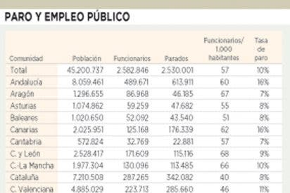 Las comunidades autónomas con más desempleo son las de más funcionarios