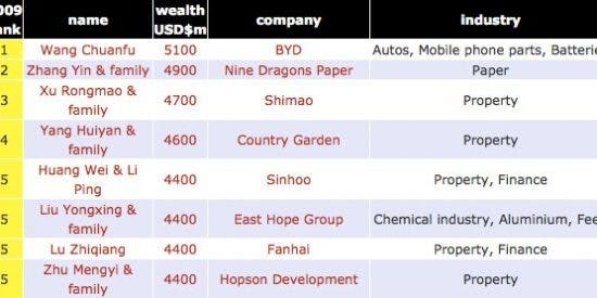 China, el segundo país, tras EEUU, con más multimillonarios