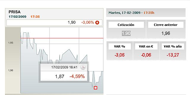 PRISA cae hasta los 1,87 euros por acción durante la última sesión bursátil