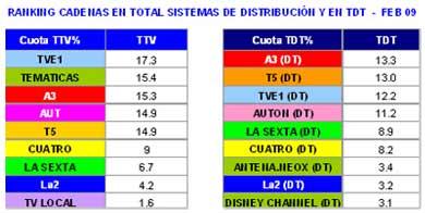 La audiencia agrava los problemas de Telecinco