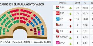 Justicia poética (o electoral) en el País Vasco