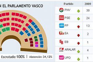 Los no nacionalistas controlan por primera vez en 29 años la mayoría en el Parlamento Vasco
