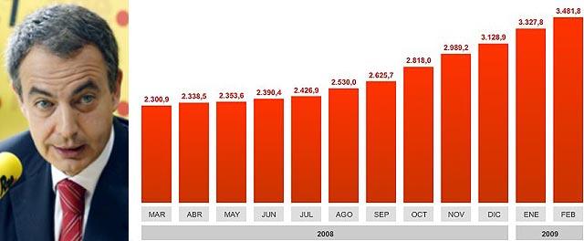 El FMI muy pesimista con España: menos crecimiento y un paro del 19%