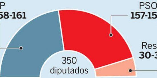 Rajoy ganaría hoy las elecciones