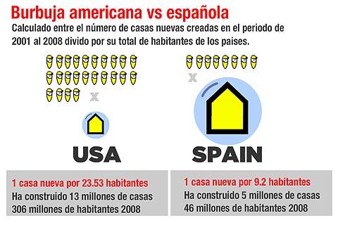 La burbuja inmobiliaria española es mucho más gorda que la de EEUU
