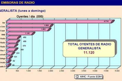 La Radio rejuvenece ganando oyentes a costa de la debacle de la prensa de papel