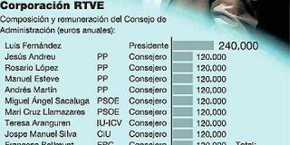 RTVE decide congelar los suculentos salarios de sus directivos y consejeros en 2009