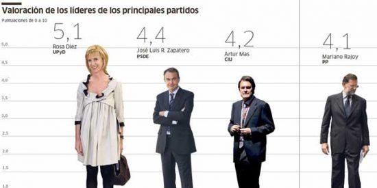 Un sondeo de Público da la victoria al PP si se celebrasen elecciones generales
