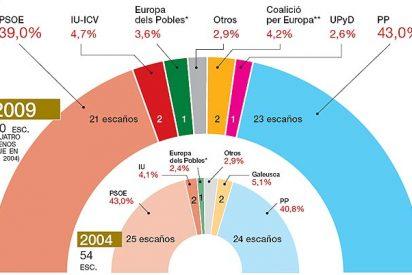 Sondeos: El PP saca cuatro puntos al PSOE a dos semanas de las elecciones al Parlamento Europeo