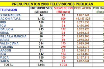 ¿Cuánto nos cuesta a cada uno mantener las televisiones públicas?