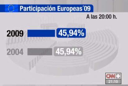 La participación alcanza el 45, 94 %, similar al 45,14 % de 2004