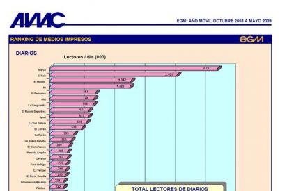 EGM: El País pierde 80.000 lectores y los deportivos dan el pelotazo