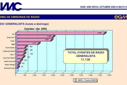 Todas las cadenas de radio bajan de audiencia salvo la COPE y Punto Radio