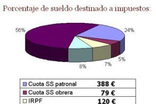 El Estado se queda con el 40% de un salario medio en España