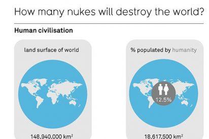 ¿Cuántas bombas atómicas se necesitan para destruir la Tierra?