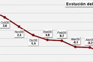 Las rebajas llevan al IPC a una bajada histórica del -1,4%