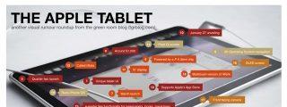 Rumores, hechos y expectativas ante el anuncio de la iTablet de Apple