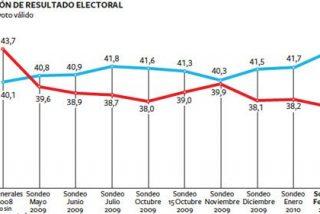 El PSOE se hunde, según el barómetro de clima social de 'El País'