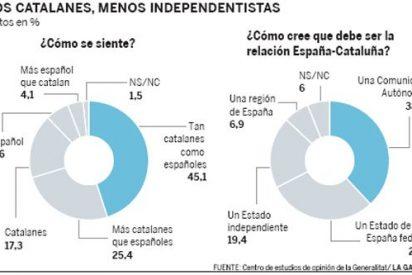 Sólo 1 de cada 5 convocados catalanes participa en los referendos independentistas