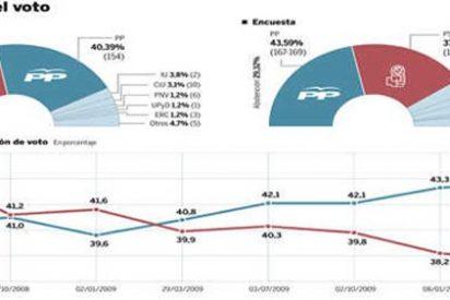 El PSOE cae a plomo: pierde dos millones de votos por la crisis
