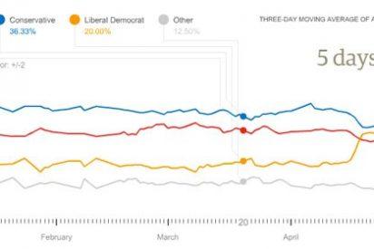 Guía multimedia interactiva para entender las elecciones del Reino Unido del 6 mayo 2010