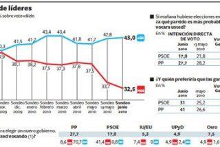 El 86% de los españoles no confía en Zapatero y piden que haga cambios inmediatos entre los ministros