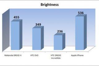 ¿Cuál es el 'smartphone' con la mejor pantalla? ¿El iPhone 4, HTC Droid, Motorola Droid o HTC Evo?