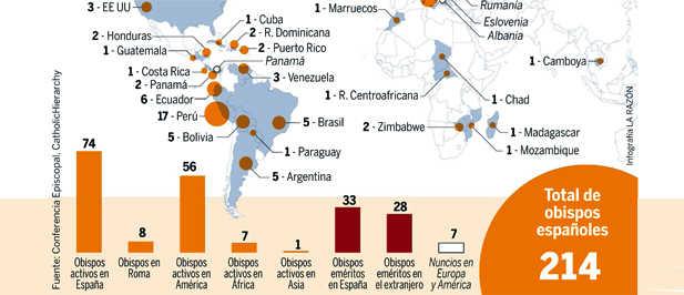 España, país exportador de obispos