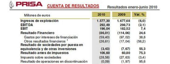 Prisa reduce en el primer semestre de 2010 su deuda en 109 millones hasta los 4.747 millones de euros