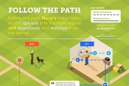El camino que sigue un vídeo en YouTube desde que es subido hasta que se visualiza