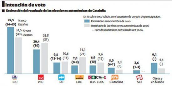 CiU barre en Cataluña y los socialistas se hunden, según un sondeo de El País