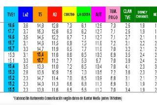 La 1, Telecinco y Antena 3, las grandes perdedoras de espectadores en 2010