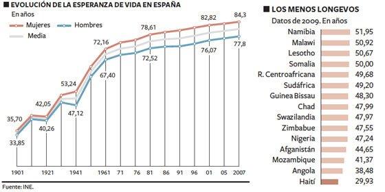 La esperanza de vida de un español es de 80 años, pero ¿cuánto habría vivido de nacer en 1900?