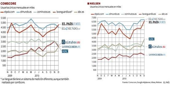 El País se hace con el liderazgo en Internet gracias a Wikileaks