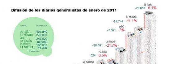 El Mundo empieza el año con mal pie: pierde un 11% de difusión en enero de 2011, según la OJD