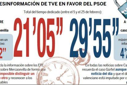 TVE dedica en 20 días más tiempo a Camps que a los ERE de Andalucía