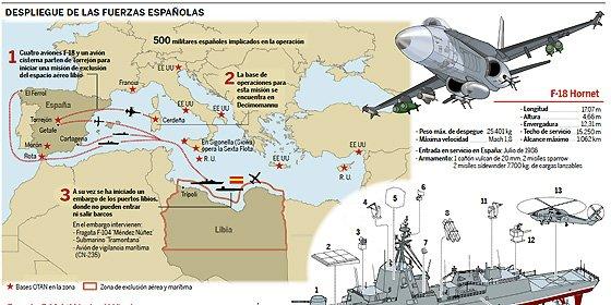 Zapatero envía a 500 soldados españoles a la guerra en Libia, a cuyo dictador Gadafi le vendió armas en 2007 por 2.000 millones de euros