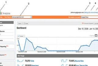 Manual de Google Analytics en español