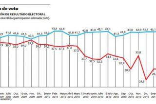 Encuesta Metroscopia de Abril 2011 para El País: Rubalcaba es el candidato preferido