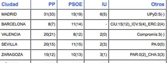 El PP gana en seis de las siete ciudades más grandes, el G-7