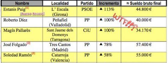 Y no se les cae la cara de vergüenza: lista de los alcaldes que han empezado por subirse el sueldo tras el 22M