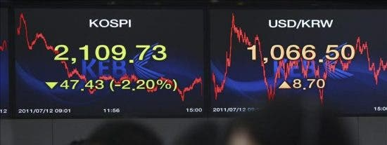 El Kospi baja 19,46 puntos, el 0,89 por ciento, hasta 2.152,85 puntos